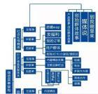 如何运营好微信公众号,看微信运营架构图